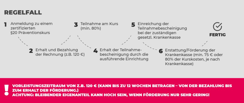 """Prävendo Kostenlose Trainings-Angebote: So läuft die Abrechnung im """"Regelfall"""" ab…"""